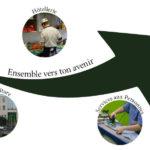 ecole secondaire spécialisée polders Uccle